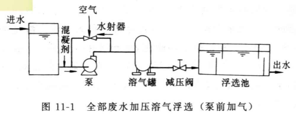 废水处理物理处理法介绍