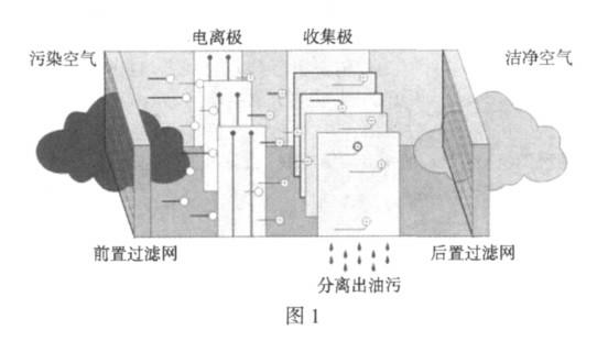 工业用油雾净化器的应用与原理